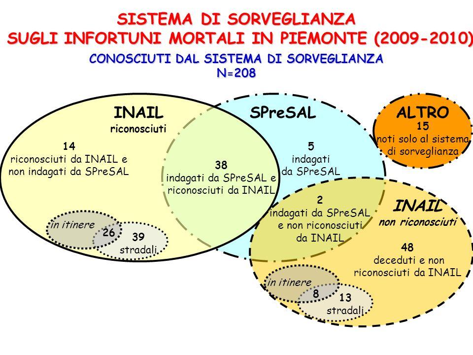 SISTEMA DI SORVEGLIANZA SUGLI INFORTUNI MORTALI IN PIEMONTE (2009-2010) CONOSCIUTI DAL SISTEMA DI SORVEGLIANZA N=208