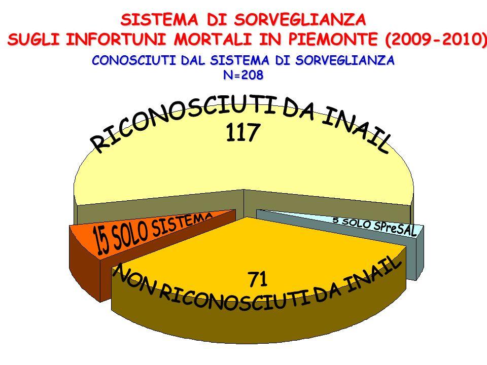 SPreSAL INAIL riconosciuti INAIL non riconosciuti SISTEMA DI SORVEGLIANZA SUGLI INFORTUNI MORTALI IN PIEMONTE (2009-2010) 2* non ricostruiti 2 ricostruiti da SPreSAL e non riconosciuti da INAIL 5 ricostruiti da SPreSAL SSI 36 ricostruiti da SPreSAL e riconosciuti da INAIL indagati e ricostruiti con il metodo Sbagliando simpara RICOSTRUITI DAL SISTEMA CON IL METODO SBAGLIANDO SIMPARA N=43 1 non ricostruito indagati e non ricostruiti con il metodo Sbagliando simpara ALTRO * non sono pervenute al sistema le ricostruzioni di due infortuni (Torino, 2009 e Gattinara, 2010) indagati da SPreSAL e riconosciuti da INAIL