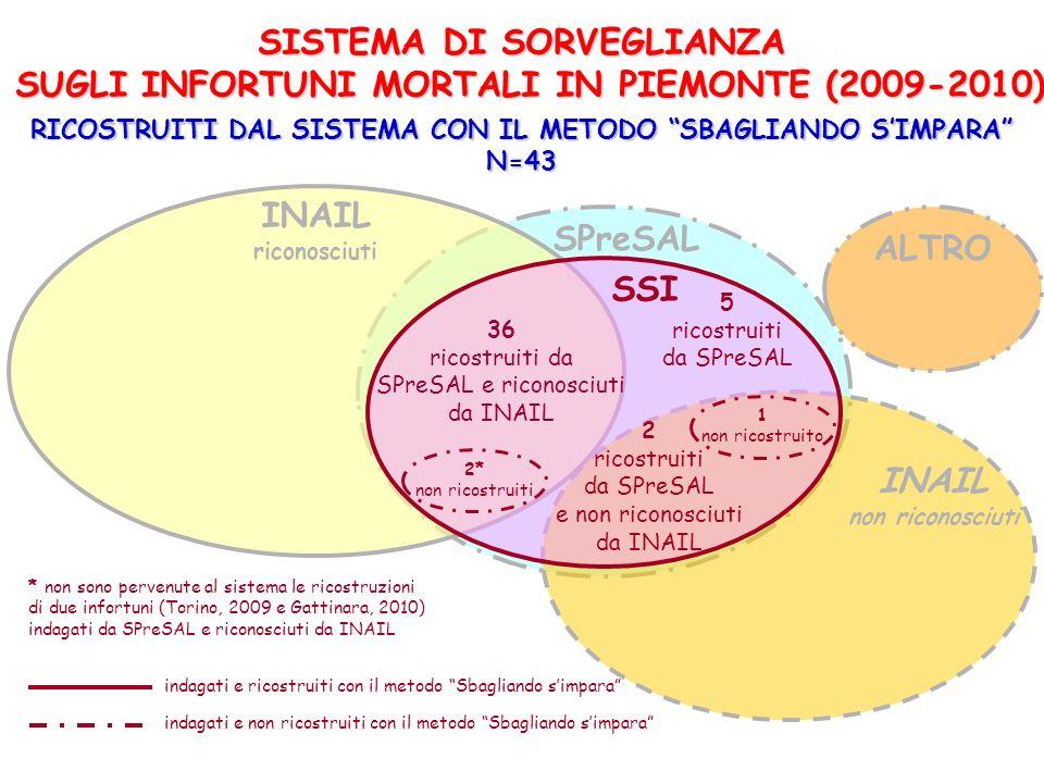 SPreSAL INAIL riconosciuti INAIL non riconosciuti SISTEMA DI SORVEGLIANZA SUGLI INFORTUNI MORTALI IN PIEMONTE (2009-2010) 2* non ricostruiti 2 ricostr