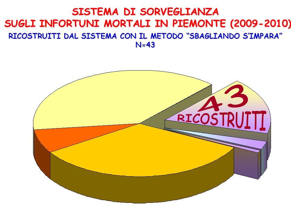 SISTEMA DI SORVEGLIANZA SUGLI INFORTUNI MORTALI IN PIEMONTE (2009-2010) RICOSTRUITI DAL SISTEMA CON IL METODO SBAGLIANDO SIMPARA N=43