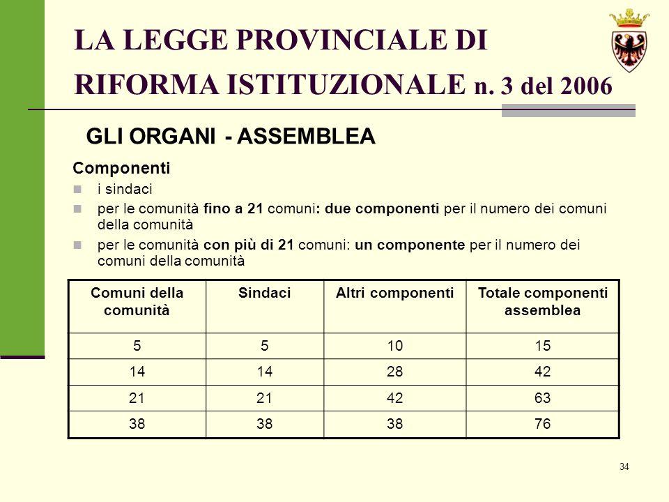 34 LA LEGGE PROVINCIALE DI RIFORMA ISTITUZIONALE n.