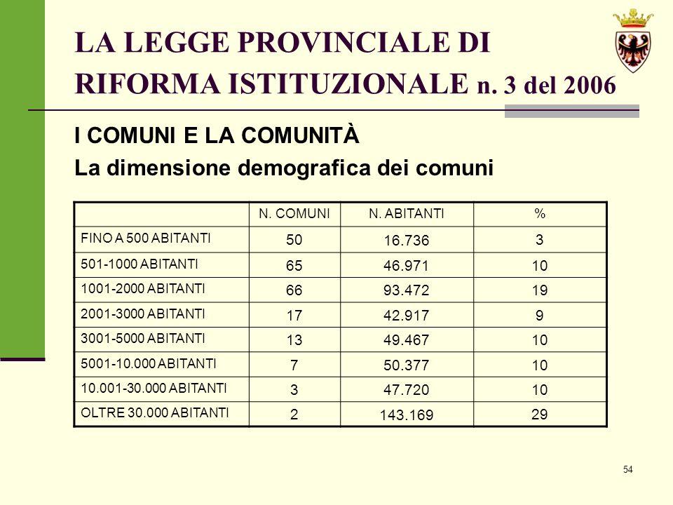 54 LA LEGGE PROVINCIALE DI RIFORMA ISTITUZIONALE n.