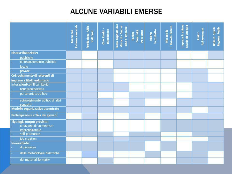 ALCUNE VARIABILI EMERSE Formaper Sistema camerale Fondazione Aldini Valeriani CNA Rimini - Buonlavoro Roma Capitale dei Giovani - Nuove idee di impres