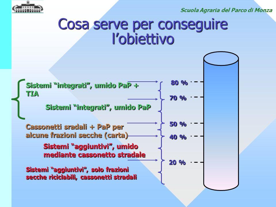 Scuola Agraria del Parco di Monza Cosa serve per conseguire lobiettivo 20 % 40 % 50 % 70 % 80 % Sistemi integrati, umido PaP + TIA Sistemi integrati,
