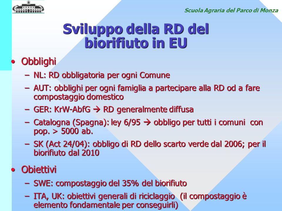 Scuola Agraria del Parco di Monza Sviluppo della RD del biorifiuto in EU ObblighiObblighi –NL: RD obbligatoria per ogni Comune –AUT: obblighi per ogni