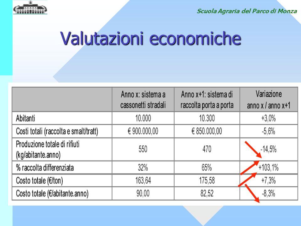 Scuola Agraria del Parco di Monza Valutazioni economiche