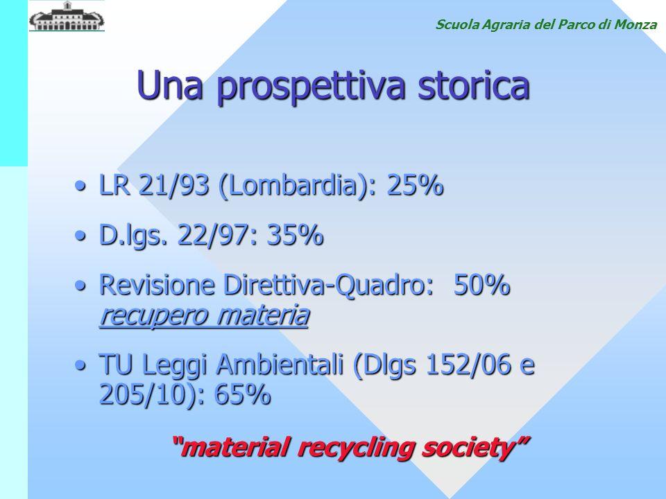 Scuola Agraria del Parco di Monza Una prospettiva storica LR 21/93 (Lombardia): 25%LR 21/93 (Lombardia): 25% D.lgs. 22/97: 35%D.lgs. 22/97: 35% Revisi