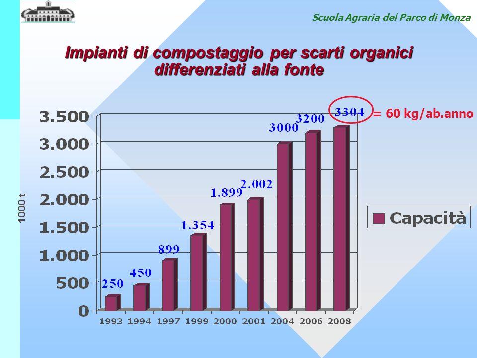 Scuola Agraria del Parco di Monza Impianti di compostaggio per scarti organici differenziati alla fonte = 60 kg/ab.anno