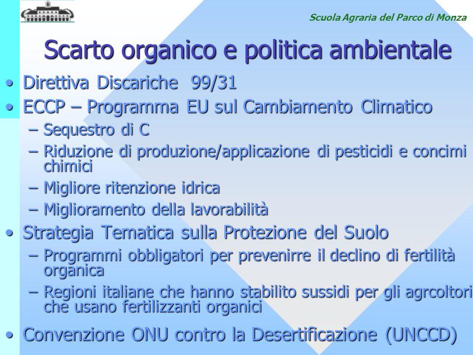 Scarto organico e politica ambientale Direttiva Discariche 99/31Direttiva Discariche 99/31 ECCP – Programma EU sul Cambiamento ClimaticoECCP – Program