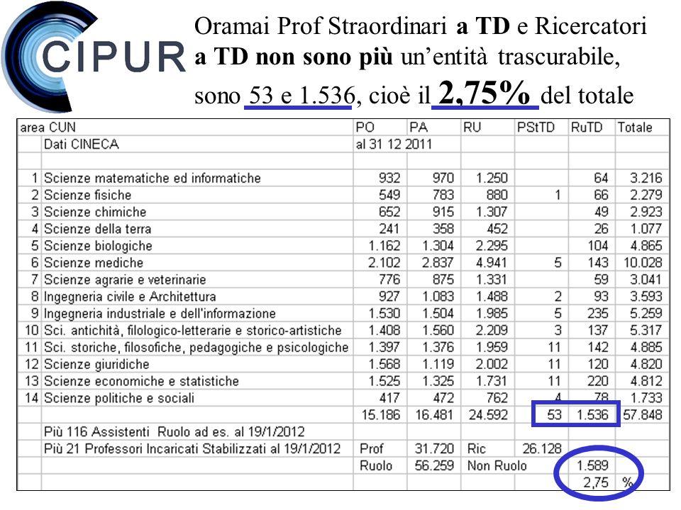 11 Oramai Prof Straordinari a TD e Ricercatori a TD non sono più unentità trascurabile, sono 53 e 1.536, cioè il 2,75% del totale