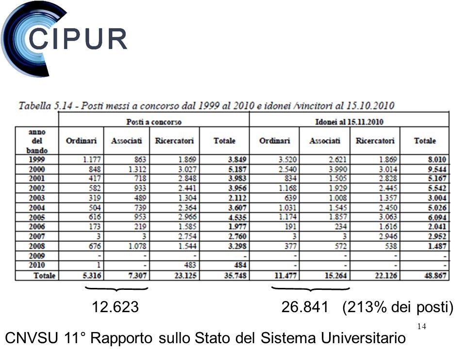 14 CNVSU 11° Rapporto sullo Stato del Sistema Universitario 12.623 26.841 (213% dei posti)