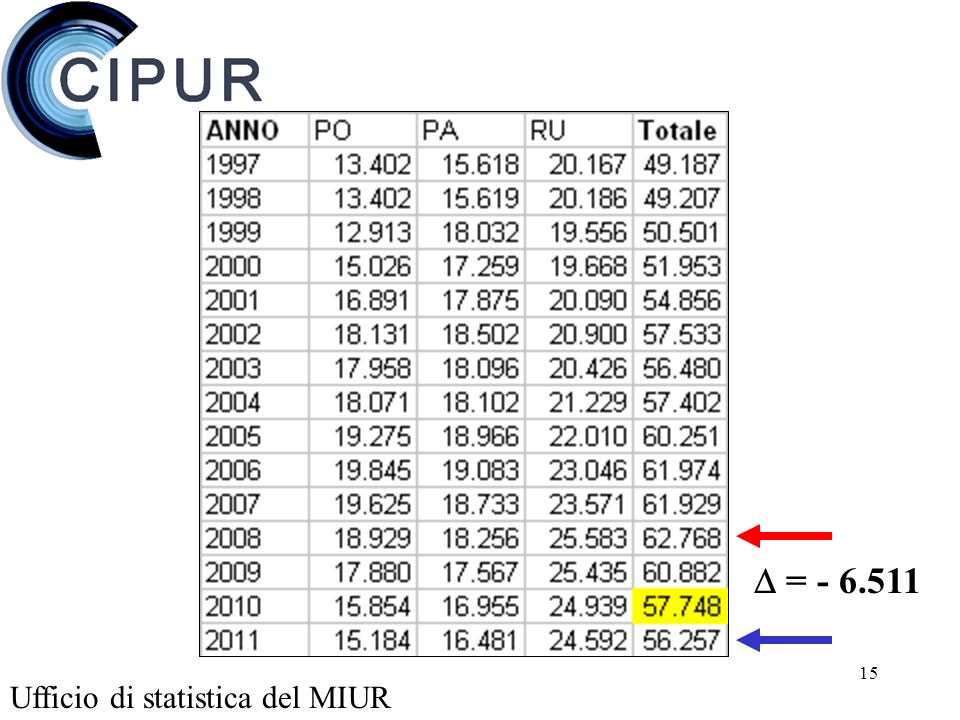 15 Ufficio di statistica del MIUR = - 6.511