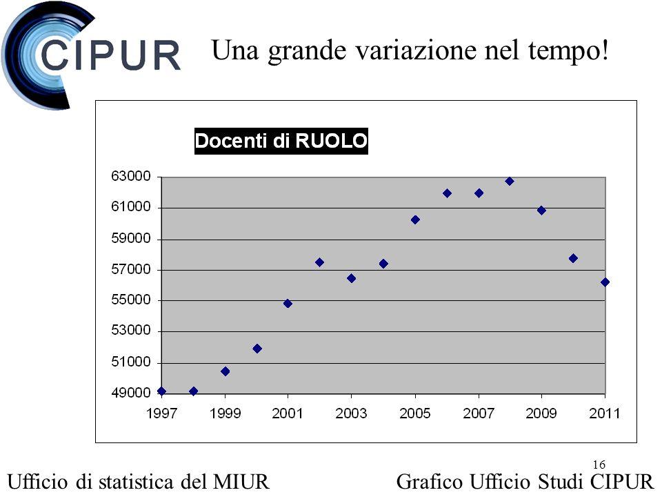 16 Una grande variazione nel tempo! Ufficio di statistica del MIURGrafico Ufficio Studi CIPUR