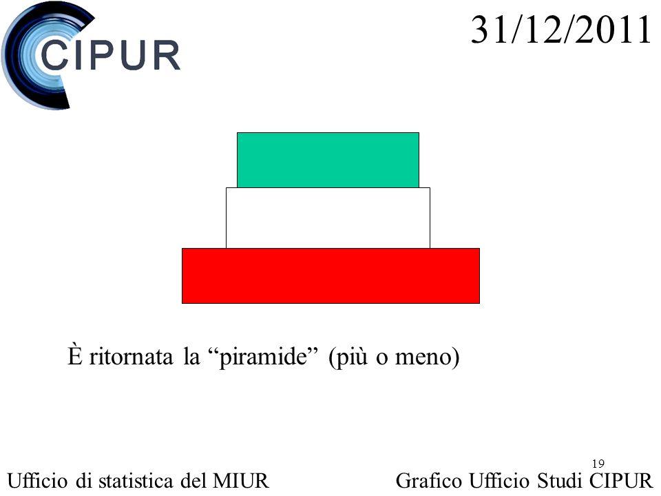 19 È ritornata la piramide (più o meno) 31/12/2011 Ufficio di statistica del MIURGrafico Ufficio Studi CIPUR