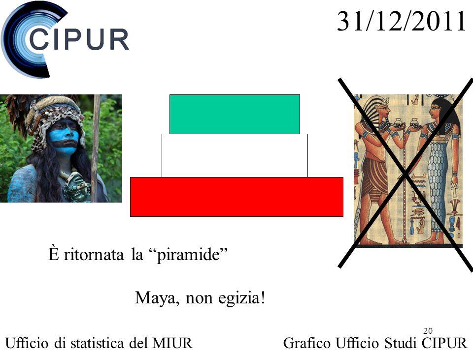 20 È ritornata la piramide 31/12/2011 Ufficio di statistica del MIURGrafico Ufficio Studi CIPUR Maya, non egizia!