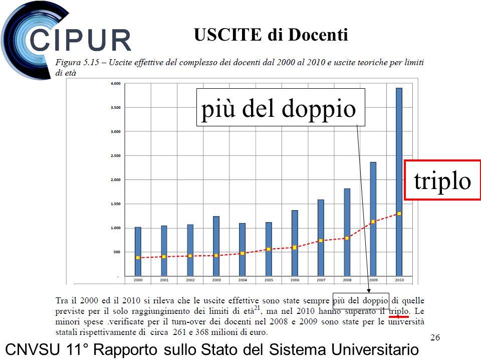 26 CNVSU 11° Rapporto sullo Stato del Sistema Universitario più del doppio triplo USCITE di Docenti