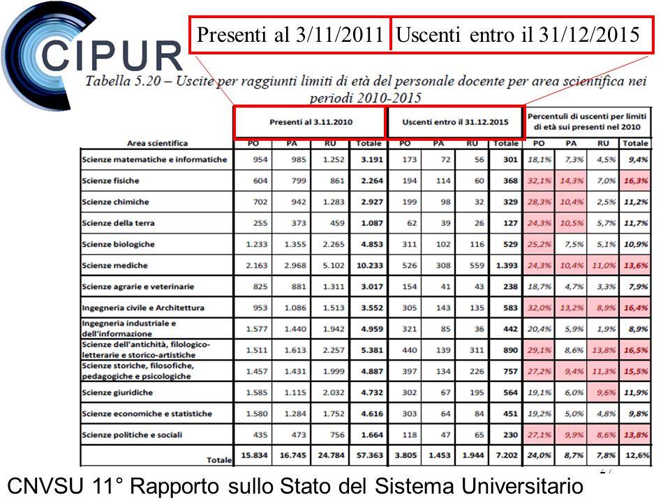 27 CNVSU 11° Rapporto sullo Stato del Sistema Universitario Presenti al 3/11/2011 Uscenti entro il 31/12/2015