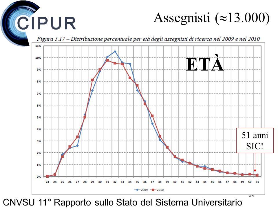29 Assegnisti ( 13.000) CNVSU 11° Rapporto sullo Stato del Sistema Universitario ETÀ 51 anni SIC!