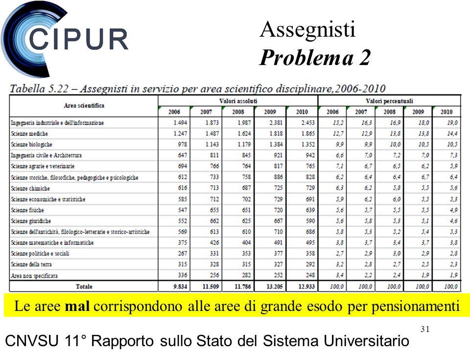 31 CNVSU 11° Rapporto sullo Stato del Sistema Universitario Assegnisti Problema 2 Le aree mal corrispondono alle aree di grande esodo per pensionamenti