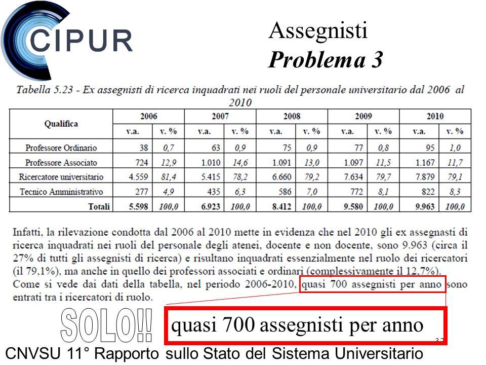 32 CNVSU 11° Rapporto sullo Stato del Sistema Universitario Assegnisti Problema 3 quasi 700 assegnisti per anno