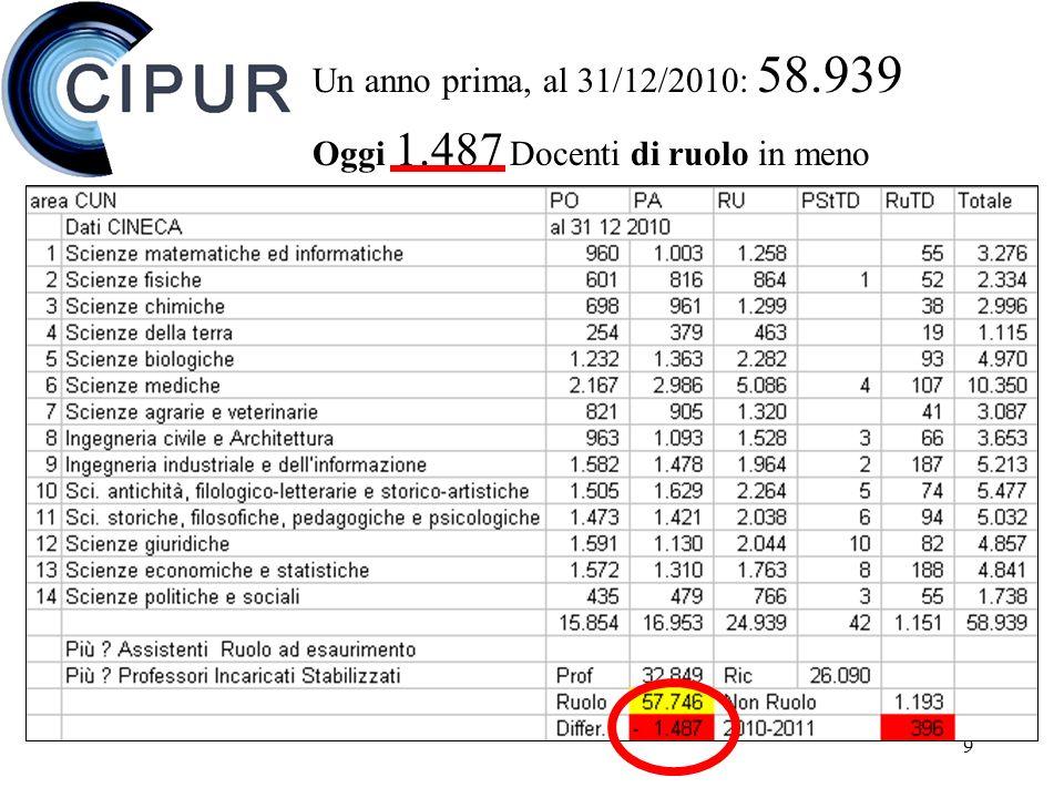 9 Un anno prima, al 31/12/2010: 58.939 Oggi 1.487 Docenti di ruolo in meno