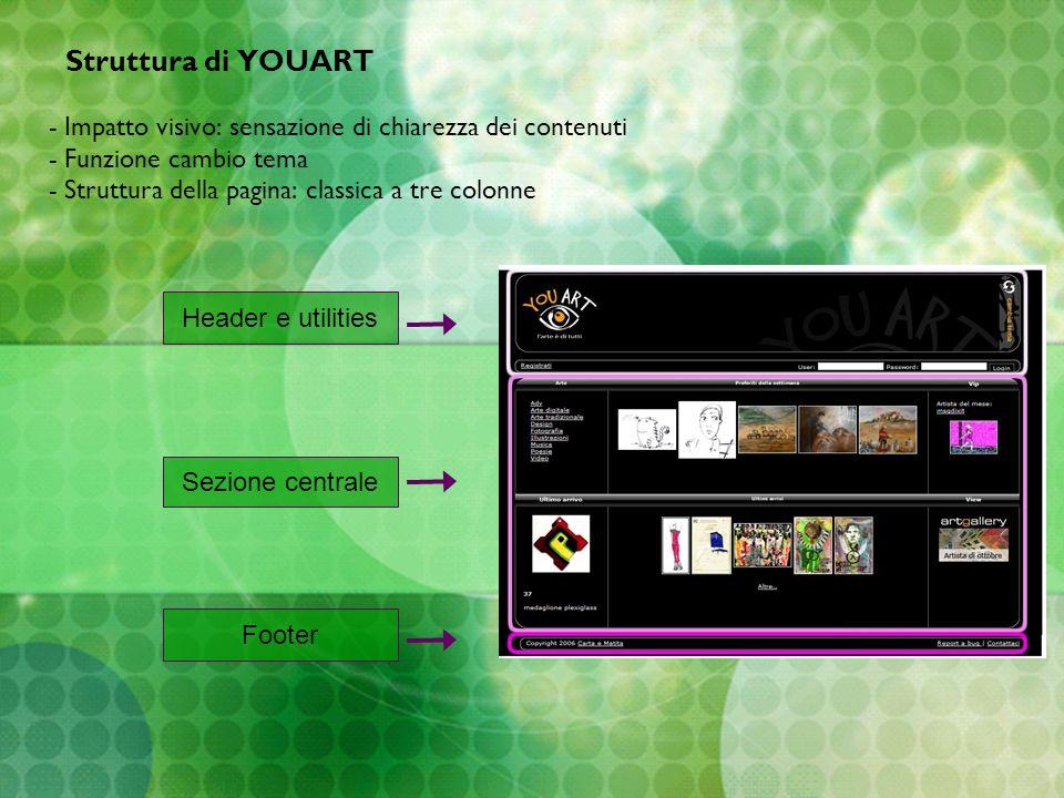 Struttura di YOUART - Impatto visivo: sensazione di chiarezza dei contenuti - Funzione cambio tema - Struttura della pagina: classica a tre colonne He
