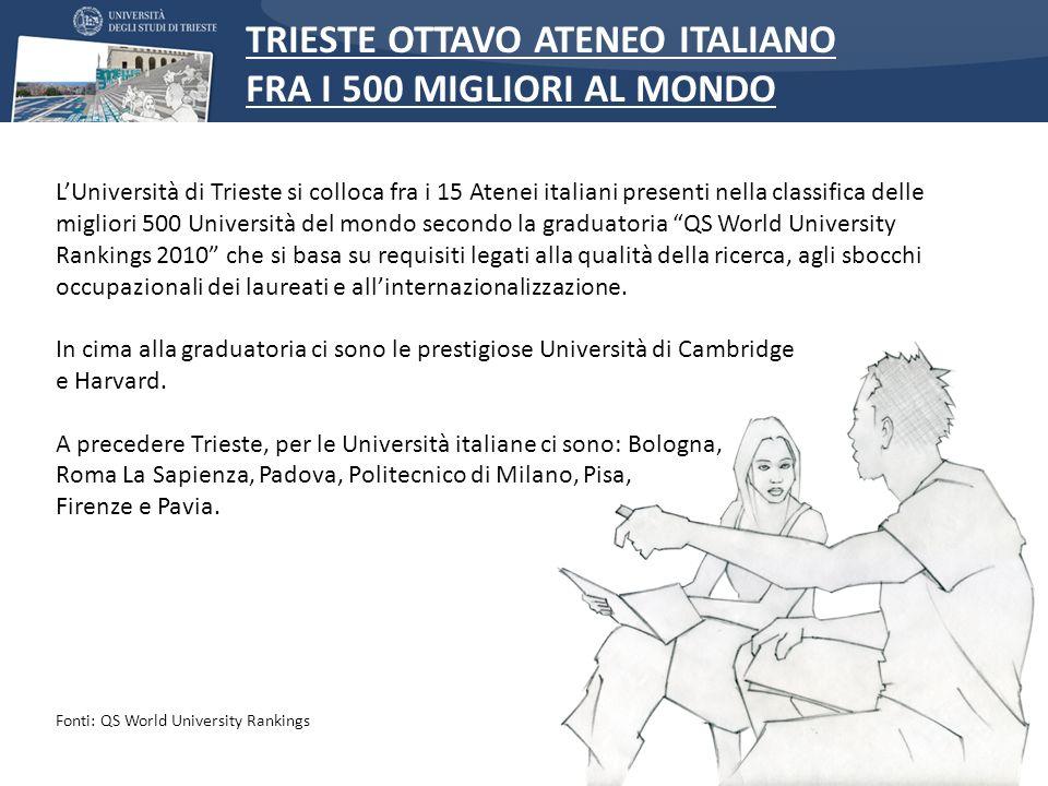 TRIESTE OTTAVO ATENEO ITALIANO FRA I 500 MIGLIORI AL MONDO LUniversità di Trieste si colloca fra i 15 Atenei italiani presenti nella classifica delle