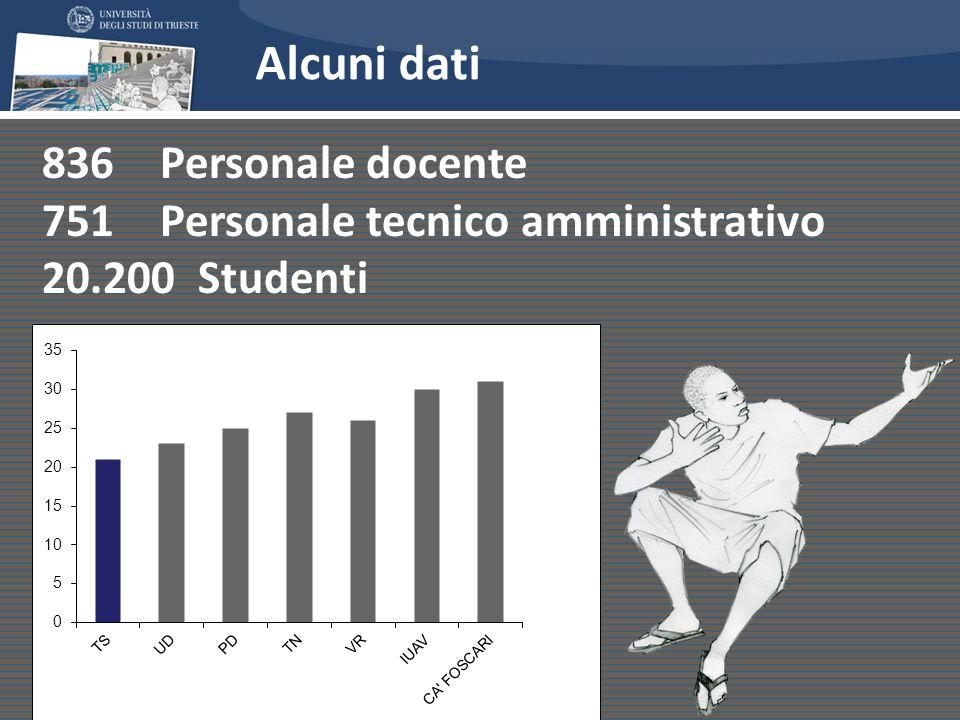 Alcuni dati 836 Personale docente 751 Personale tecnico amministrativo 20.200 Studenti