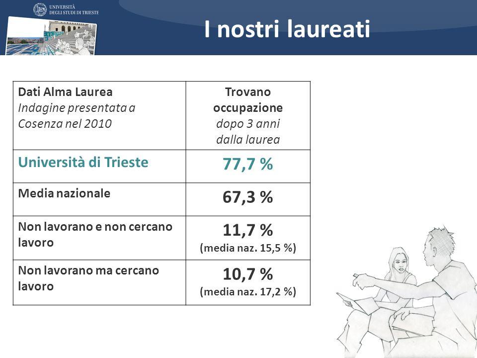 I nostri laureati Dati Alma Laurea Indagine presentata a Cosenza nel 2010 Trovano occupazione dopo 3 anni dalla laurea Università di Trieste 77,7 % Me
