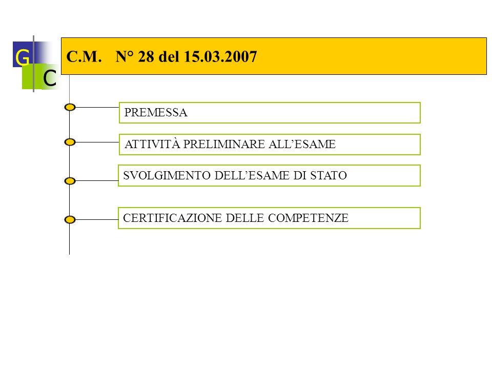 C C.M. N° 28 del 15.03.2007 PREMESSA G ATTIVITÀ PRELIMINARE ALLESAME SVOLGIMENTO DELLESAME DI STATO CERTIFICAZIONE DELLE COMPETENZE