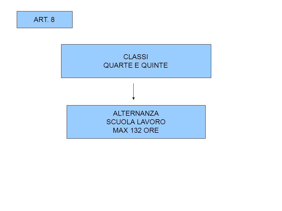 ART. 8 CLASSI QUARTE E QUINTE ALTERNANZA SCUOLA LAVORO MAX 132 ORE