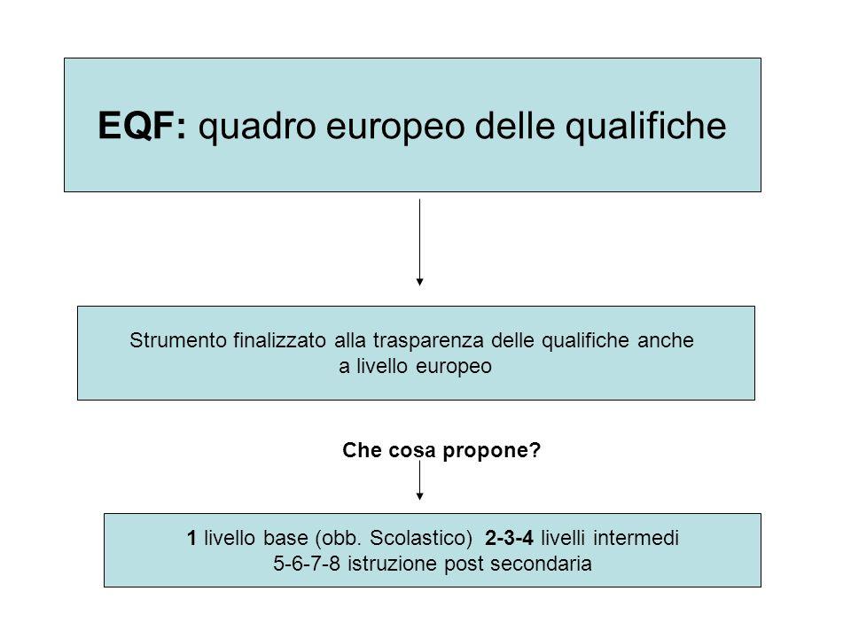 EQF: quadro europeo delle qualifiche Strumento finalizzato alla trasparenza delle qualifiche anche a livello europeo Che cosa propone.