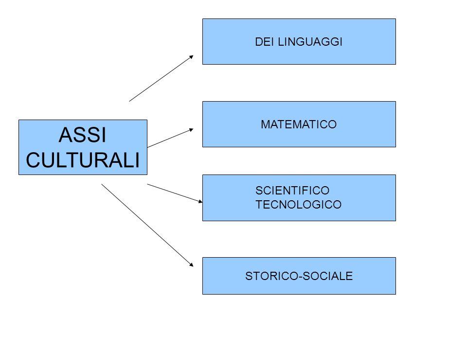 ASSI CULTURALI DEI LINGUAGGI MATEMATICO SCIENTIFICO TECNOLOGICO STORICO-SOCIALE