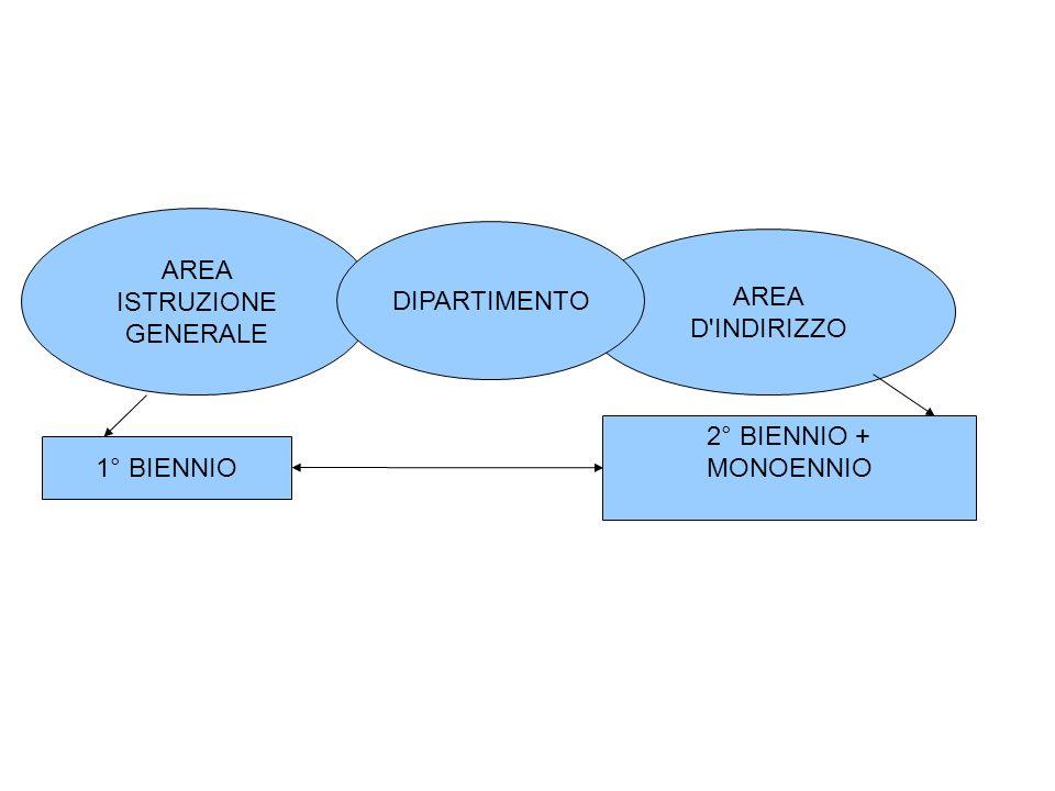 AREA ISTRUZIONE GENERALE AREA D INDIRIZZO DIPARTIMENTO 1° BIENNIO 2° BIENNIO + MONOENNIO