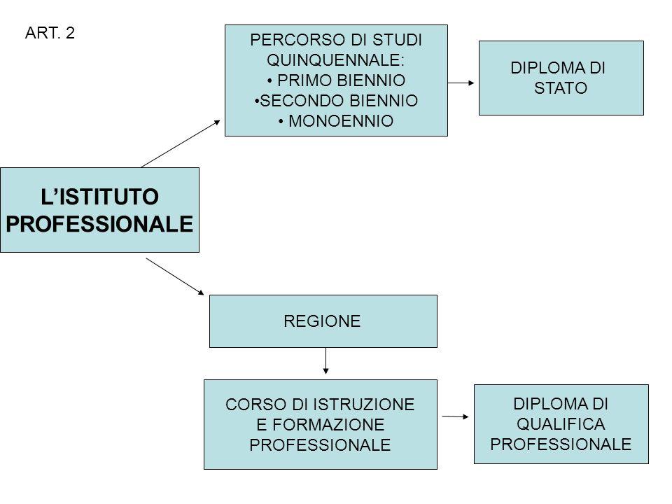 LISTITUTO PROFESSIONALE PERCORSO DI STUDI QUINQUENNALE: PRIMO BIENNIO SECONDO BIENNIO MONOENNIO DIPLOMA DI STATO REGIONE CORSO DI ISTRUZIONE E FORMAZIONE PROFESSIONALE DIPLOMA DI QUALIFICA PROFESSIONALE ART.