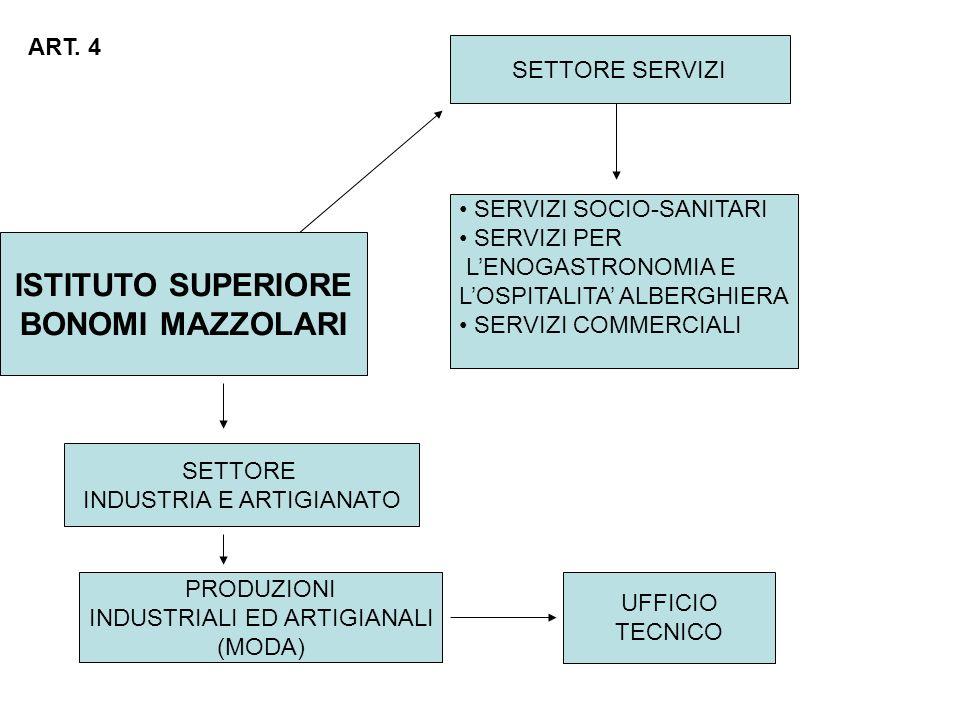 ISTITUTO SUPERIORE BONOMI MAZZOLARI SETTORE SERVIZI SERVIZI SOCIO-SANITARI SERVIZI PER LENOGASTRONOMIA E LOSPITALITA ALBERGHIERA SERVIZI COMMERCIALI SETTORE INDUSTRIA E ARTIGIANATO PRODUZIONI INDUSTRIALI ED ARTIGIANALI (MODA) UFFICIO TECNICO ART.