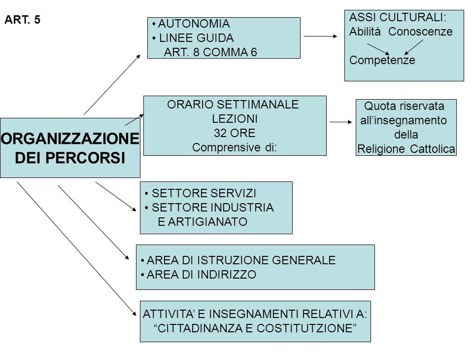 ORGANIZZAZIONE DEI PERCORSI AUTONOMIA LINEE GUIDA ART.