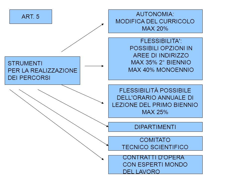 STRUMENTI PER LA REALIZZAZIONE DEI PERCORSI AUTONOMIA: MODIFICA DEL CURRICOLO MAX 20% FLESSIBILITA : POSSIBILI OPZIONI IN AREE DI INDIRIZZO MAX 35% 2° BIENNIO MAX 40% MONOENNIO FLESSIBILITÀ POSSIBILE DELL ORARIO ANNUALE DI LEZIONE DEL PRIMO BIENNIO MAX 25% DIPARTIMENTI COMITATO TECNICO SCIENTIFICO CONTRATTI D OPERA CON ESPERTI MONDO DEL LAVORO ART.
