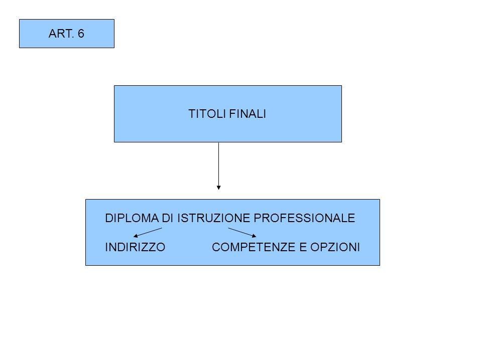ART. 6 TITOLI FINALI DIPLOMA DI ISTRUZIONE PROFESSIONALE INDIRIZZO COMPETENZE E OPZIONI