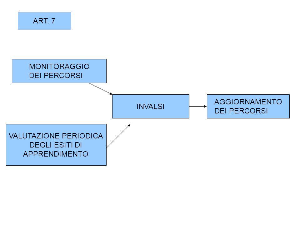 ART. 7 MONITORAGGIO DEI PERCORSI VALUTAZIONE PERIODICA DEGLI ESITI DI APPRENDIMENTO INVALSI AGGIORNAMENTO DEI PERCORSI