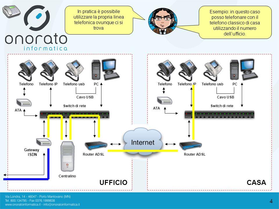 4 In pratica è possibile utilizzare la propria linea telefonica ovunque ci si trova UFFICIOCASA TelefonoTelefono IPTelefono usb ATA Centralino Router
