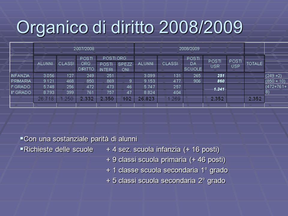 Organico di diritto 2008/2009 Con una sostanziale parità di alunni Con una sostanziale parità di alunni Richieste delle scuole + 4 sez.