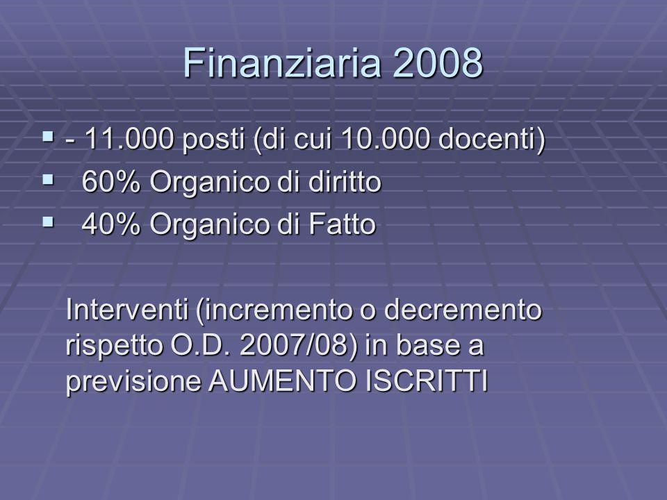 Finanziaria 2008 - 11.000 posti (di cui 10.000 docenti) 6 60% Organico di diritto 4 40% Organico di Fatto Interventi (incremento o decremento rispetto O.D.