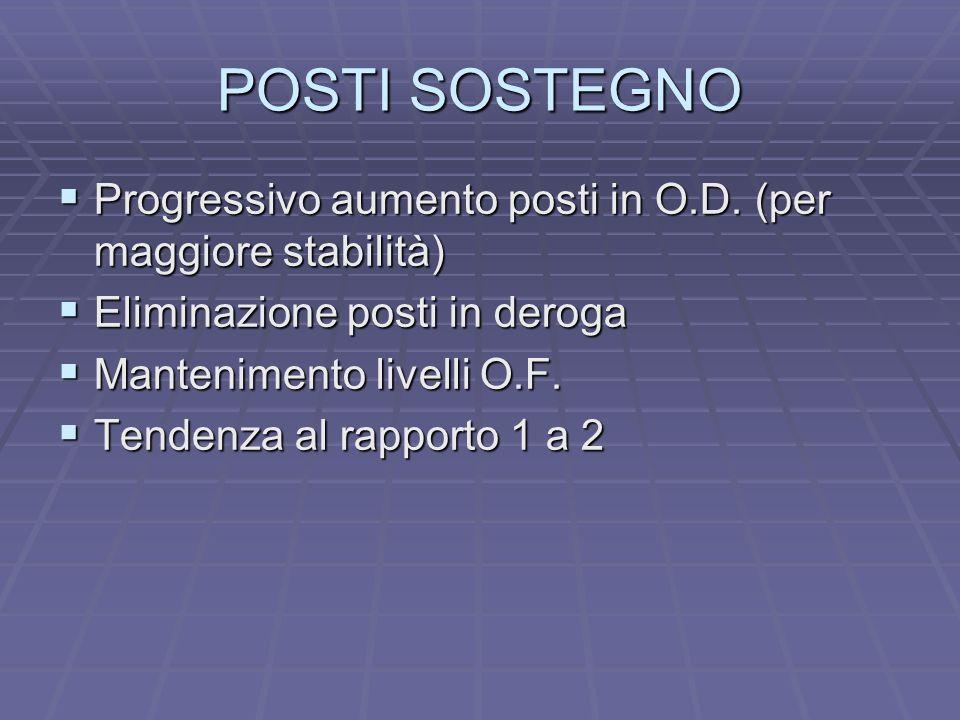 POSTI SOSTEGNO Progressivo aumento posti in O.D. (per maggiore stabilità) Progressivo aumento posti in O.D. (per maggiore stabilità) Eliminazione post