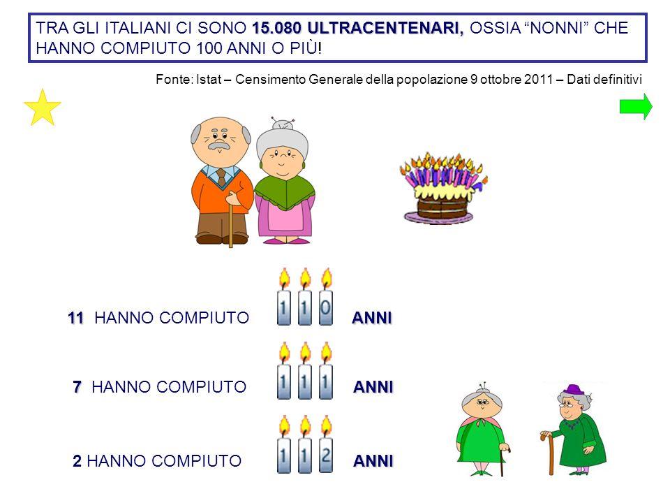 15.080 ULTRACENTENARI, TRA GLI ITALIANI CI SONO 15.080 ULTRACENTENARI, OSSIA NONNI CHE HANNO COMPIUTO 100 ANNI O PIÙ! Fonte: Istat – Censimento Genera