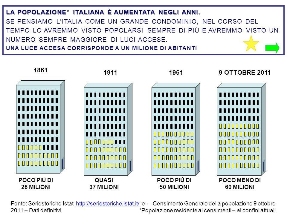 LA POPOLAZIONE ITALIANA È AUMENTATA NEGLI ANNI. LA POPOLAZIONE* ITALIANA È AUMENTATA NEGLI ANNI. SE PENSIAMO LITALIA COME UN GRANDE CONDOMINIO, NEL CO