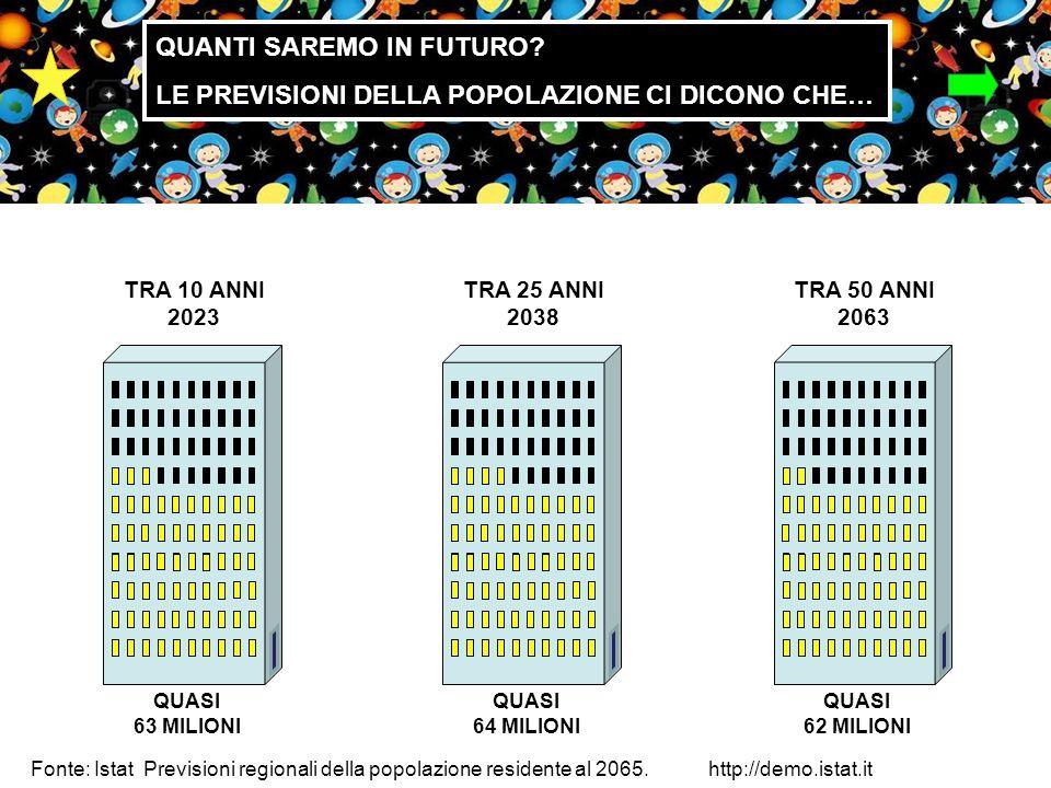 TRA 10 ANNI 2023 QUASI 63 MILIONI TRA 25 ANNI 2038 QUASI 64 MILIONI TRA 50 ANNI 2063 QUASI 62 MILIONI Fonte: Istat Previsioni regionali della popolazione residente al 2065.