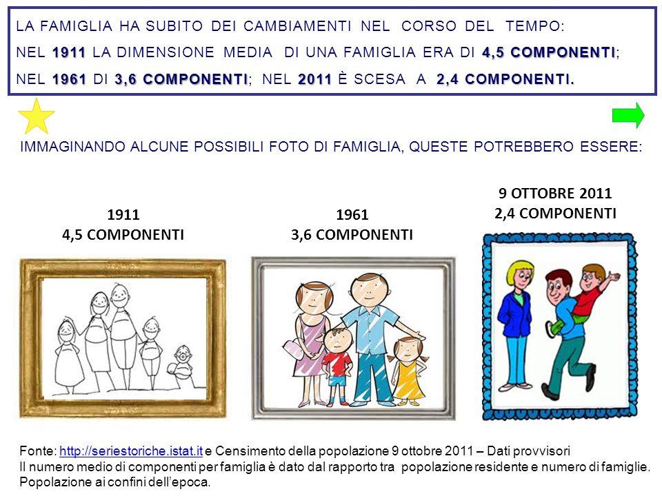 1911 4,5 COMPONENTI 1961 3,6 COMPONENTI 9 OTTOBRE 2011 2,4 COMPONENTI Fonte: http://seriestoriche.istat.it e Censimento della popolazione 9 ottobre 20