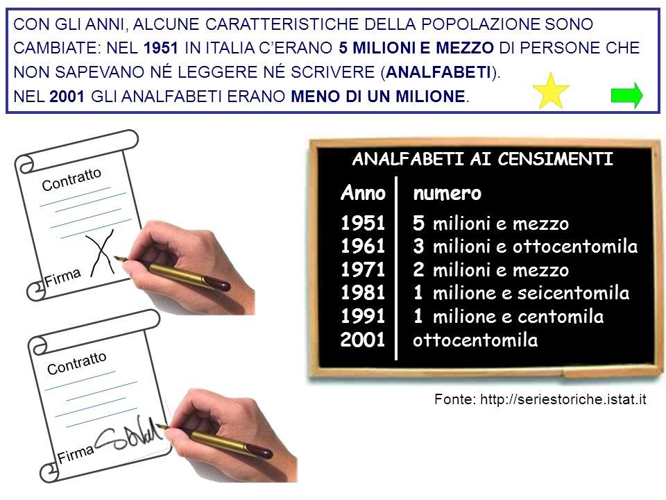 1951 5 milioni e mezzo 1961 3 milioni e ottocentomila 1971 2 milioni e mezzo 1981 1 milione e seicentomila 1991 1 milione e centomila 2001 ottocentomi
