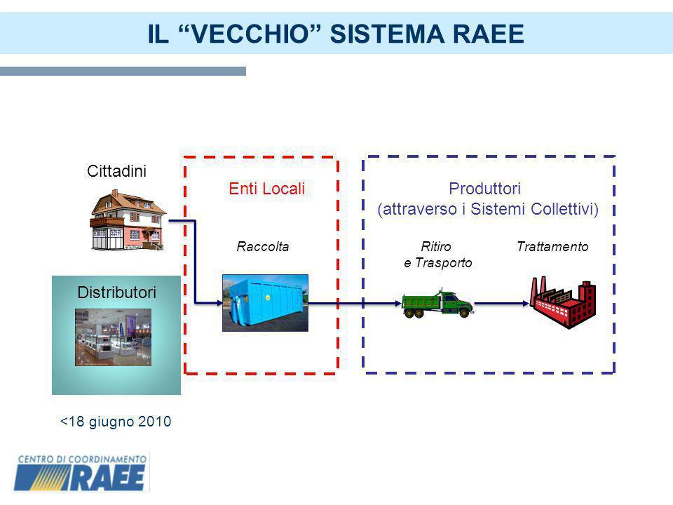 2 Enti Locali Cittadini Distributori Raccolta Produttori (attraverso i Sistemi Collettivi) Ritiro e Trasporto Trattamento IL VECCHIO SISTEMA RAEE <18 giugno 2010